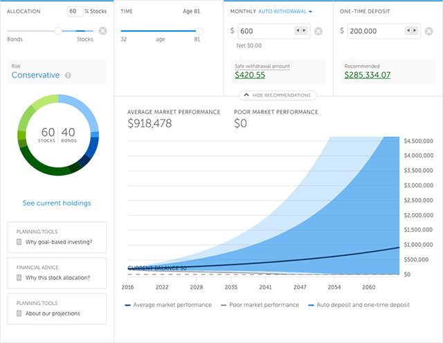 Betterment Review - RetireGuide Monthly Retirement Income